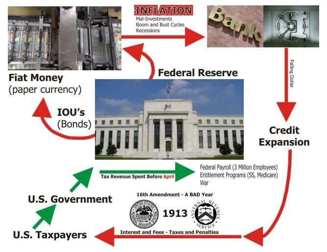 federal reserve and inflation essay The federal reserve system essay example 1453 words 6 pages the federal reserve system in december of 1913, the federal reserve system (fed) was created by the federal reserve act.